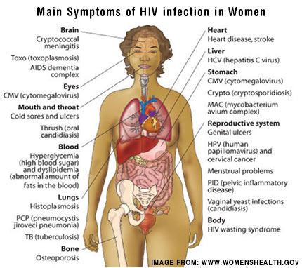 Main-Symptoms-of-HIV-infection-in-Women